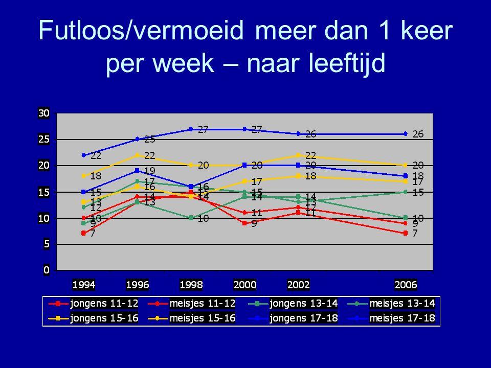 Futloos/vermoeid meer dan 1 keer per week – naar leeftijd