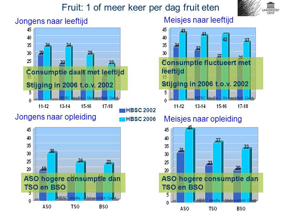 Jongens naar leeftijd Meisjes naar leeftijd Fruit: 1 of meer keer per dag fruit eten Jongens naar opleiding Meisjes naar opleiding HBSC 2002 HBSC 2006