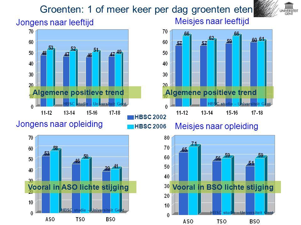 Jongens naar leeftijd Meisjes naar leeftijd Jongens naar opleiding Meisjes naar opleiding Groenten: 1 of meer keer per dag groenten eten HBSC 2002 HBS