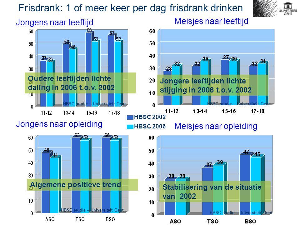 Jongens naar leeftijd Meisjes naar leeftijd Frisdrank: 1 of meer keer per dag frisdrank drinken Jongens naar opleiding Meisjes naar opleiding HBSC 200