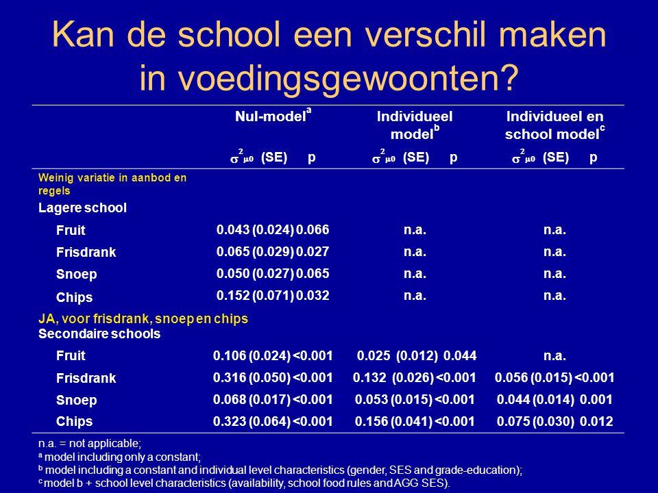 Kan de school een verschil maken in voedingsgewoonten? Nul-model a Individueel model b Individueel en school model c    (SE) p Weinig variatie in