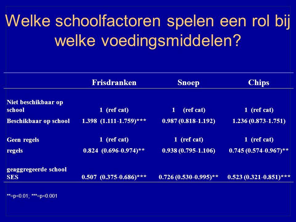 Welke schoolfactoren spelen een rol bij welke voedingsmiddelen? FrisdrankenSnoepChips Niet beschikbaar op school1 (ref cat) Beschikbaar op school1.398