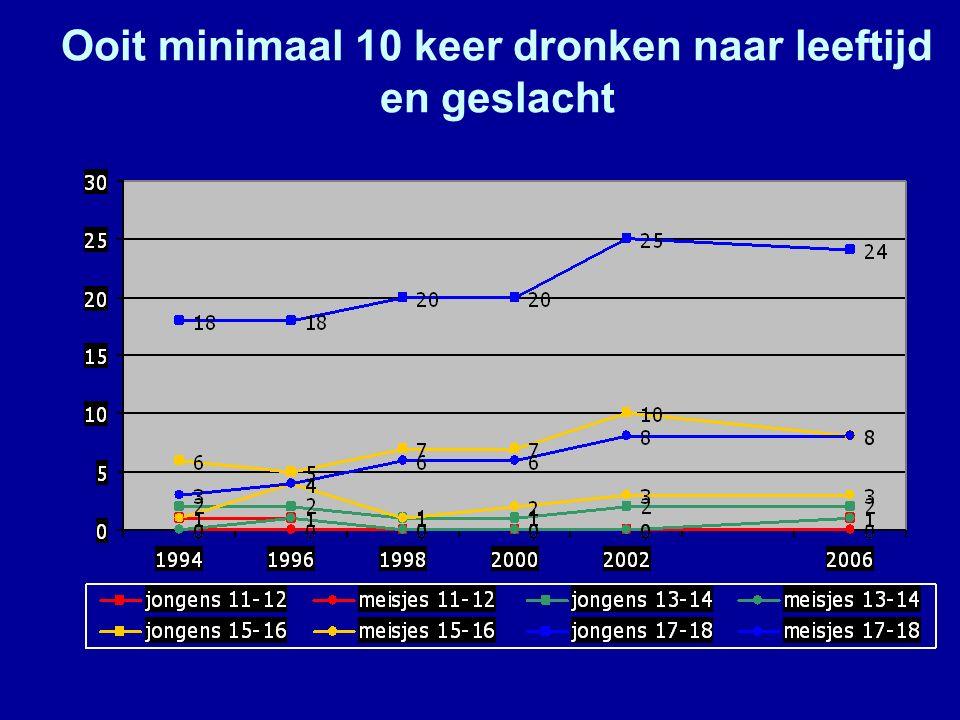 Ooit minimaal 10 keer dronken naar leeftijd en geslacht