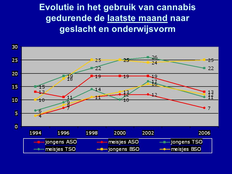 Evolutie in het gebruik van cannabis gedurende de laatste maand naar geslacht en onderwijsvorm
