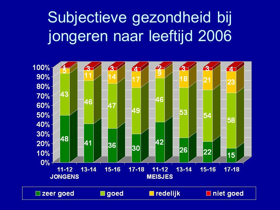 Subjectieve gezondheid bij jongeren naar leeftijd 2006