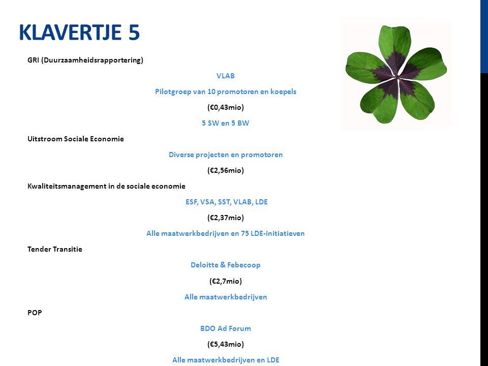 KLAVERTJE 5 GRI (Duurzaamheidsrapportering) VLAB Pilotgroep van 10 promotoren en koepels (€0,43mio) 5 SW en 5 BW Uitstroom Sociale Economie Diverse projecten en promotoren (€2,56mio) Kwaliteitsmanagement in de sociale economie ESF, VSA, SST, VLAB, LDE (€2,37mio) Alle maatwerkbedrijven en 75 LDE-initiatieven Tender Transitie Deloitte & Febecoop (€2,7mio) Alle maatwerkbedrijven POP BDO Ad Forum (€5,43mio) Alle maatwerkbedrijven en LDE
