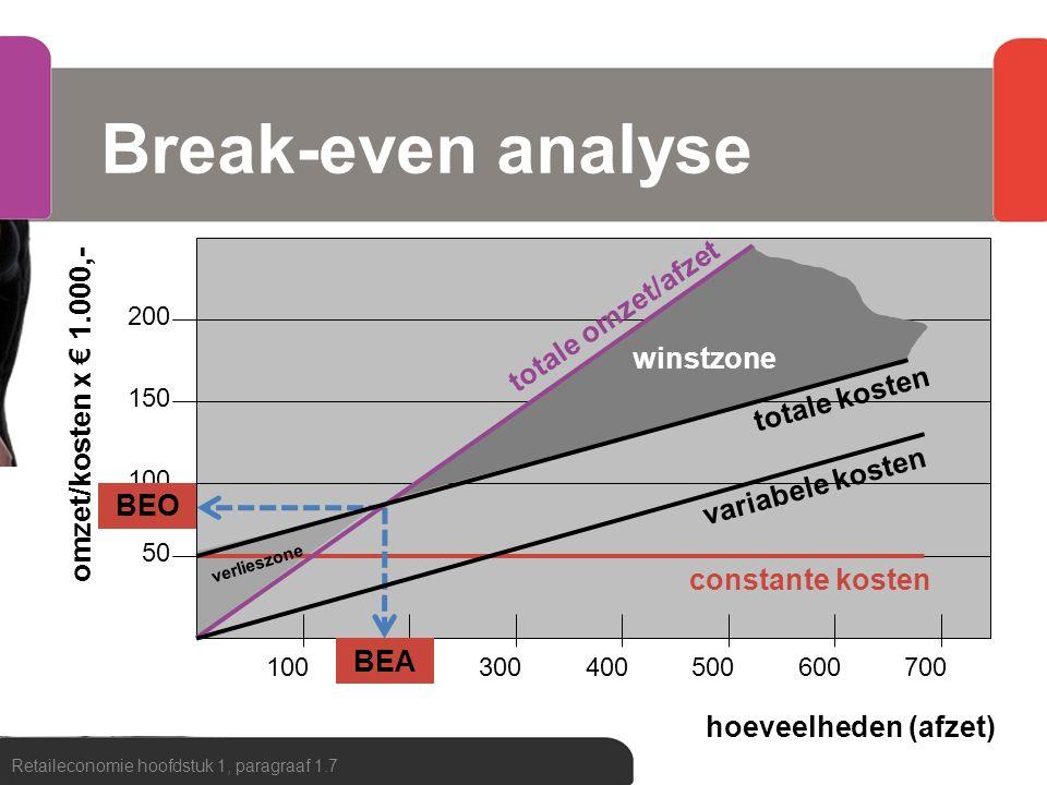 100 150 200 50 100200300400500600700 50 Break-even analyse Retaileconomie hoofdstuk 1, paragraaf 1.7 hoeveelheden (afzet) omzet/kosten x € 1.000,- win