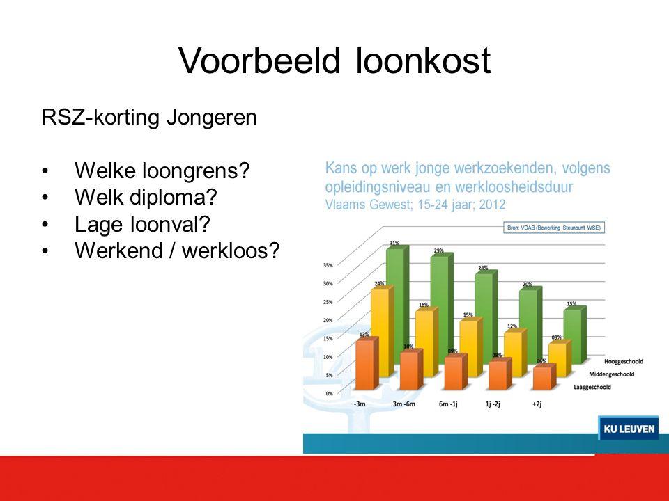 Voorbeeld loonkost RSZ-korting Jongeren Welke loongrens.