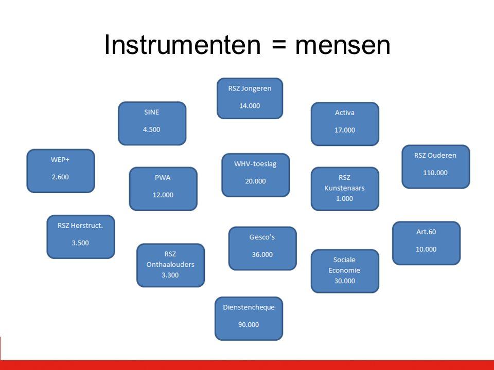 Instrumenten = mensen