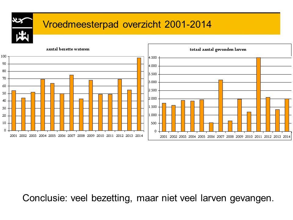 Vroedmeesterpad overzicht 2001-2014 Conclusie: veel bezetting, maar niet veel larven gevangen.
