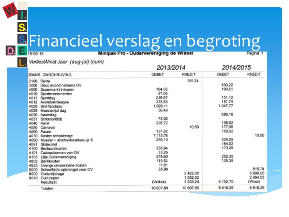 Financieel verslag en begroting