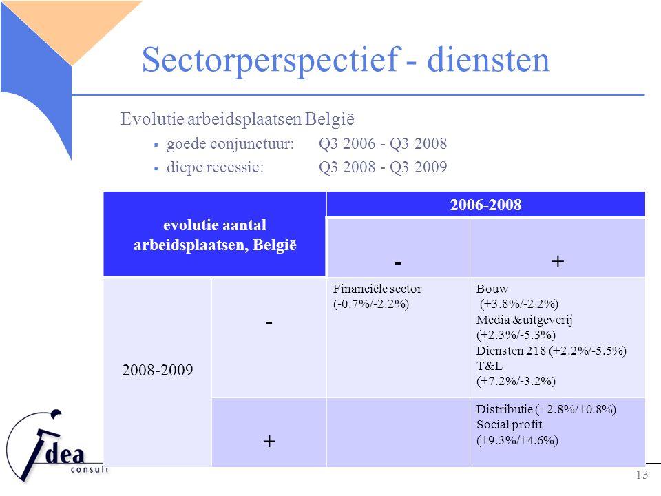 Sectorperspectief - diensten Evolutie arbeidsplaatsen België  goede conjunctuur: Q3 2006 - Q3 2008  diepe recessie: Q3 2008 - Q3 2009 13 evolutie aantal arbeidsplaatsen, België 2006-2008 -+ 2008-2009 - Financiële sector (-0.7%/-2.2%) Bouw (+3.8%/-2.2%) Media &uitgeverij (+2.3%/-5.3%) Diensten 218 (+2.2%/-5.5%) T&L (+7.2%/-3.2%) + Distributie (+2.8%/+0.8%) Social profit (+9.3%/+4.6%)