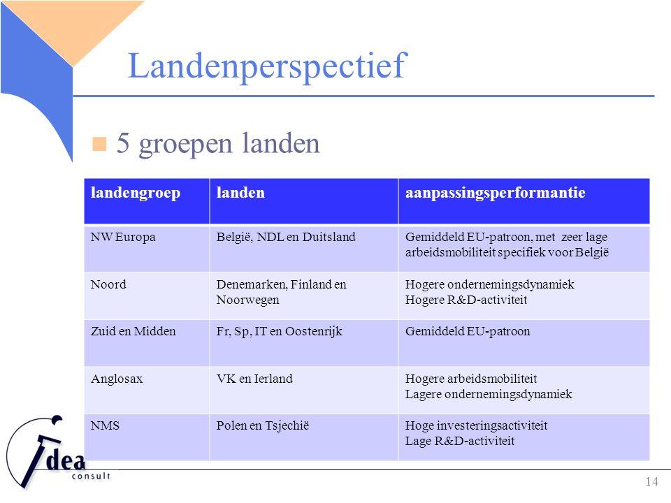 Landenperspectief 5 groepen landen 14 landengroeplandenaanpassingsperformantie NW EuropaBelgië, NDL en DuitslandGemiddeld EU-patroon, met zeer lage arbeidsmobiliteit specifiek voor België NoordDenemarken, Finland en Noorwegen Hogere ondernemingsdynamiek Hogere R&D-activiteit Zuid en MiddenFr, Sp, IT en OostenrijkGemiddeld EU-patroon AnglosaxVK en IerlandHogere arbeidsmobiliteit Lagere ondernemingsdynamiek NMSPolen en TsjechiëHoge investeringsactiviteit Lage R&D-activiteit