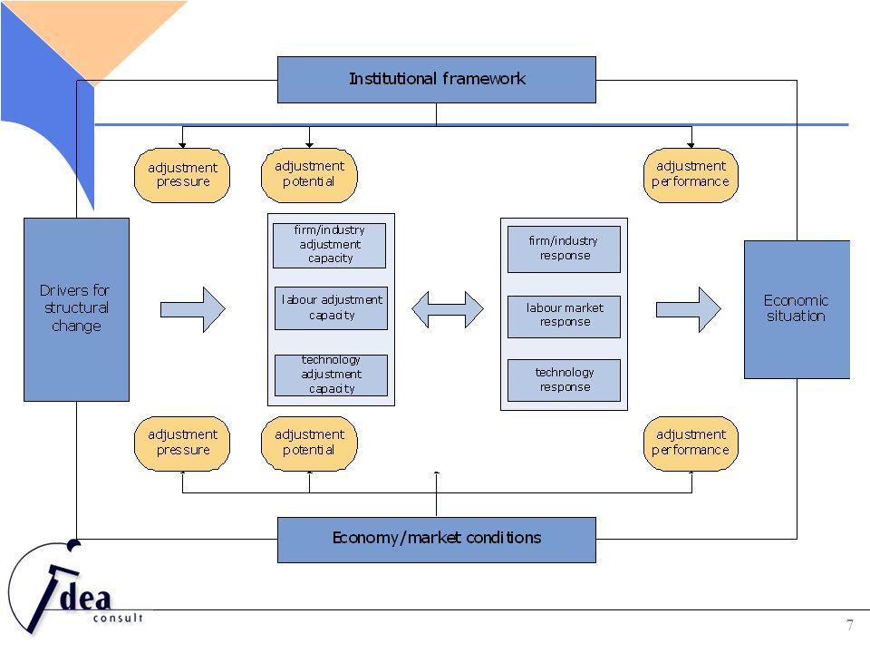 EU-studie 2009 INTERN: transformatieperformantie Ondernemingsdynamiek Arbeidsmarktdynamiek Technologisch aanpassingsvermogen FLANKEREND: institutionele omgevingsfactoren en marktomgeving bepalen mee: Aanpassingsdruk Aanpassingsvermogen aanpassingsperformantie 8