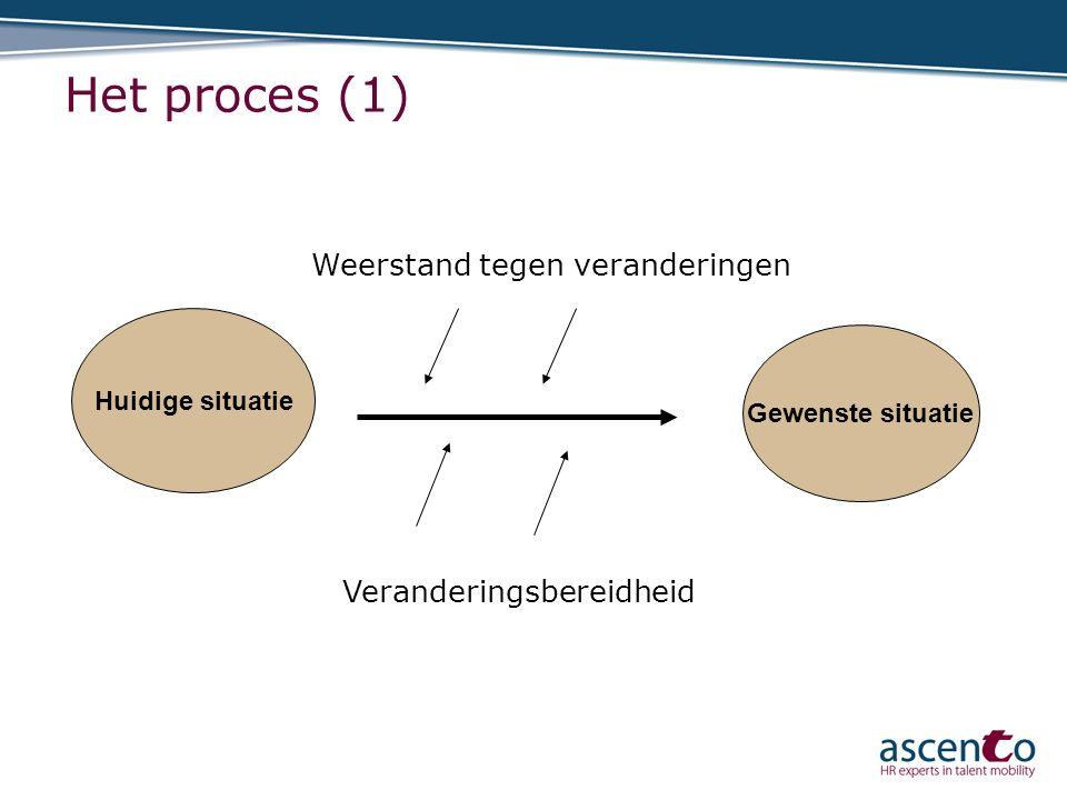 Het proces (1) Huidige situatie Gewenste situatie Weerstand tegen veranderingen Veranderingsbereidheid