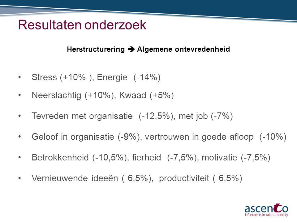 Resultaten onderzoek Stress (+10% ), Energie (-14%) Neerslachtig (+10%), Kwaad (+5%) Tevreden met organisatie (-12,5%), met job (-7%) Geloof in organi