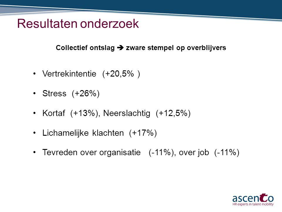 Resultaten onderzoek Collectief ontslag  zware stempel op overblijvers Vertrekintentie (+20,5% ) Stress (+26%) Kortaf (+13%), Neerslachtig (+12,5%) L