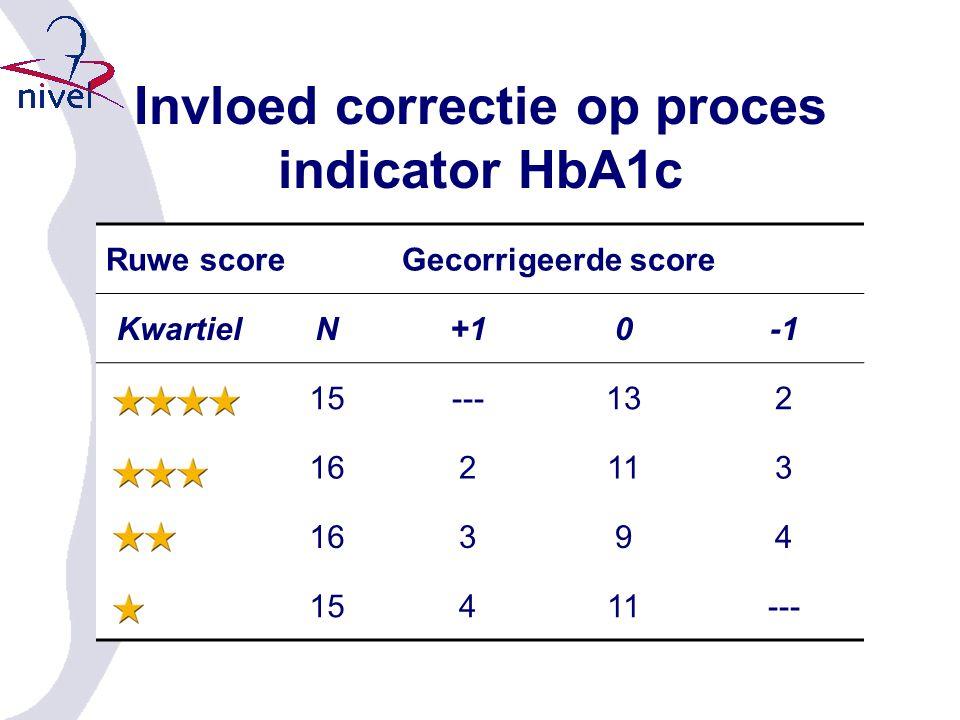 Ruwe scoreGecorrigeerde score KwartielN+10 15---132 162113 16394 15411--- Invloed correctie op proces indicator HbA1c