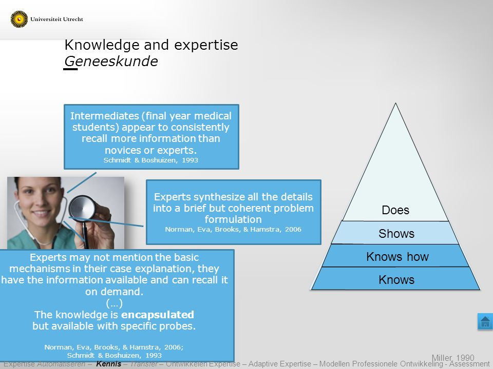 Knowledge and expertise Geneeskunde Miller, 1990 Shows Knows Knows how Does Intermediates (final year medical students) appear to consistently recall more information than novices or experts.