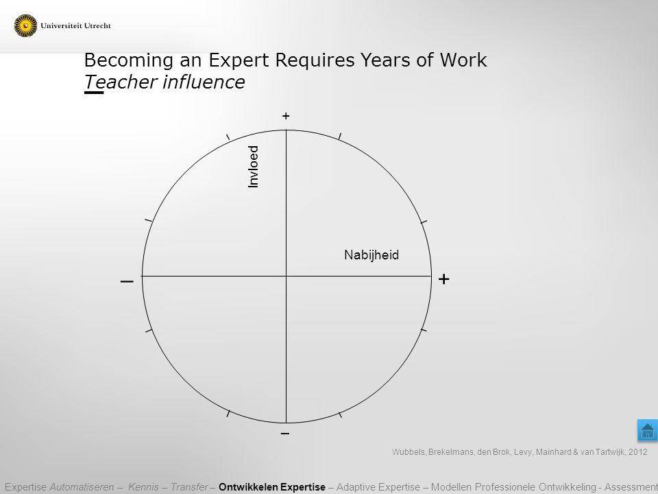 Becoming an Expert Requires Years of Work Teacher influence + _ Nabijheid + _ Invloed Wubbels, Brekelmans, den Brok, Levy, Mainhard & van Tartwijk, 20