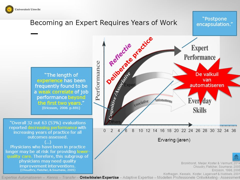 Becoming an Expert Requires Years of Work Expert Others Bronkhorst, Meijer, Koster & Vermunt, 2014 Choudry, Fletcher, Soumerai, 2005 Ericsson, 1998, 2006 Korthagen, Kessels, Koster, Lagerwerf & Wubbels, 2001 024681012141618202224262830323436 Ervaring (jaren) Reflectie Deliberate practice The length of experience has been frequently found to be a weak correlate of job performance beyond the first two years. (Ericsson, 2006 p.691) Overall 32 out 63 (53%) evaluations reported decreasing performance with increasing years of practice for all outcomes assessed.