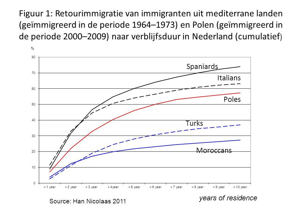 Figuur 1: Retourimmigratie van immigranten uit mediterrane landen (geïmmigreerd in de periode 1964–1973) en Polen (geïmmigreerd in de periode 2000–200