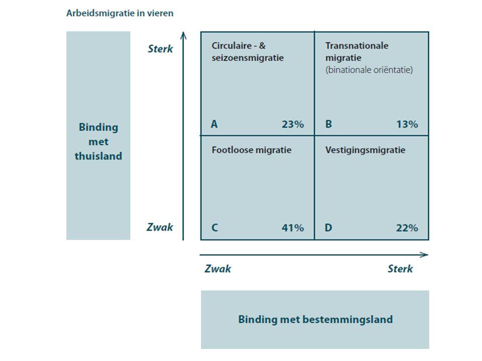 Figuur 2: Arbeidsmigratie in vieren Vooral Polen & Roemenen Latere leeftijd gemigreerd Partner in thuisland Kort en middellang verblijf A Vooral Polen