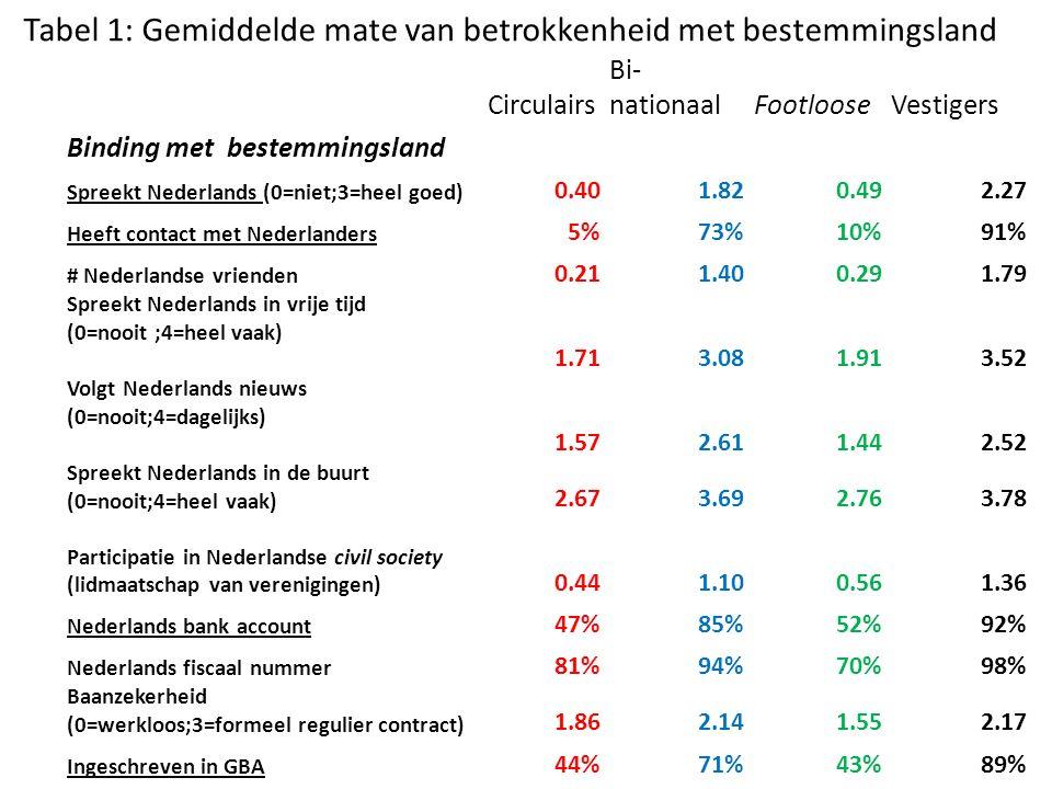 Circulairs Bi- nationaalFootlooseVestigers Binding met bestemmingsland Spreekt Nederlands (0=niet;3=heel goed) 0.401.820.492.27 Heeft contact met Nede