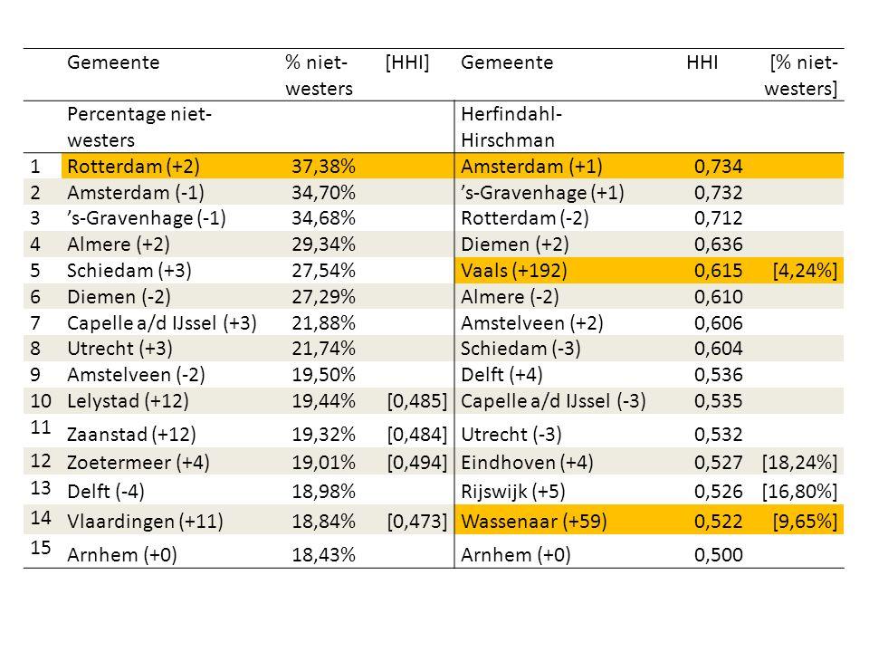 De bevolking van Den Haag naar herkomstgroep, 1-1-2015 Bron: CBS
