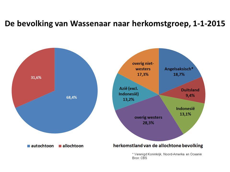 De bevolking van Wassenaar naar herkomstgroep, 1-1-2015 * Verenigd Koninkrijk, Noord-Amerika en Oceanië Bron: CBS