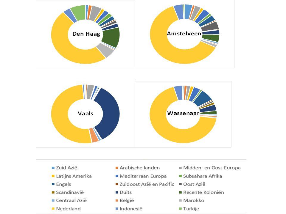 Casus: Arbeidsmigratie na de uitbreiding van de EU in 2004 & 2007