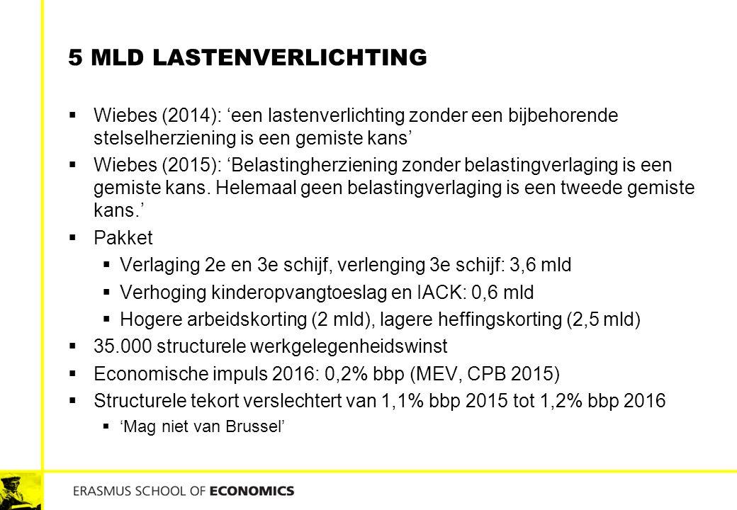 5 MLD LASTENVERLICHTING  Wiebes (2014): 'een lastenverlichting zonder een bijbehorende stelselherziening is een gemiste kans'  Wiebes (2015): 'Belas