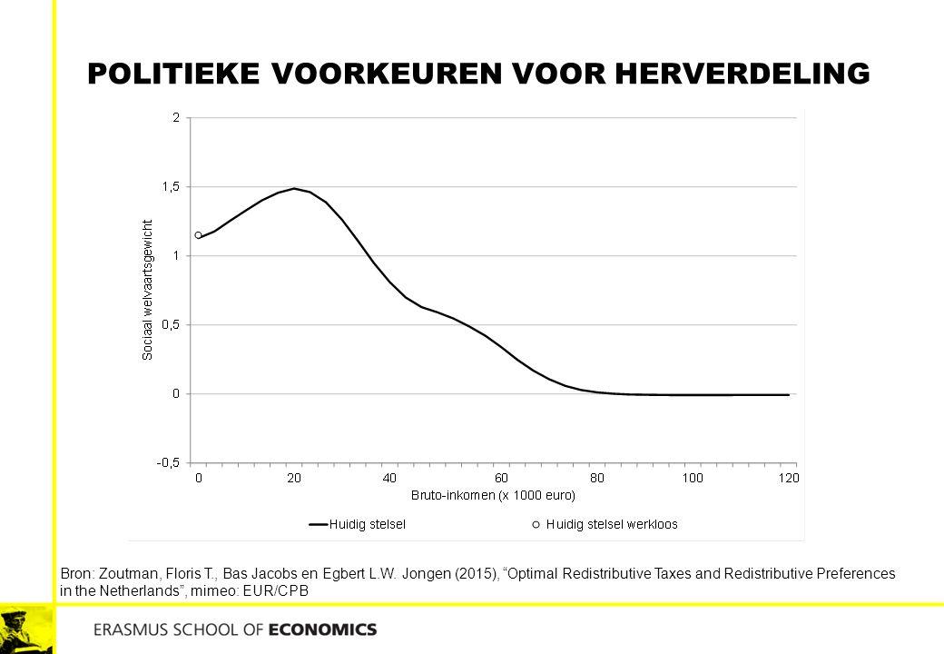 """POLITIEKE VOORKEUREN VOOR HERVERDELING Bron: Zoutman, Floris T., Bas Jacobs en Egbert L.W. Jongen (2015), """"Optimal Redistributive Taxes and Redistribu"""