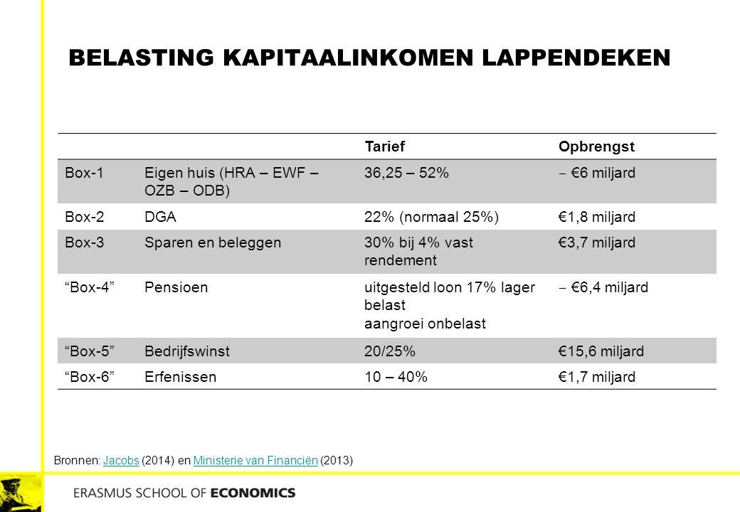 BELASTING KAPITAALINKOMEN LAPPENDEKEN TariefOpbrengst Box-1Eigen huis (HRA – EWF – OZB – ODB) 36,25 – 52% ‒ €6 miljard Box-2DGA22% (normaal 25%)€1,8 m