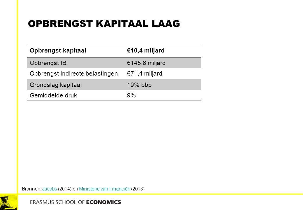 OPBRENGST KAPITAAL LAAG Opbrengst kapitaal€10,4 miljard Opbrengst IB€145,6 miljard Opbrengst indirecte belastingen€71,4 miljard Grondslag kapitaal19%