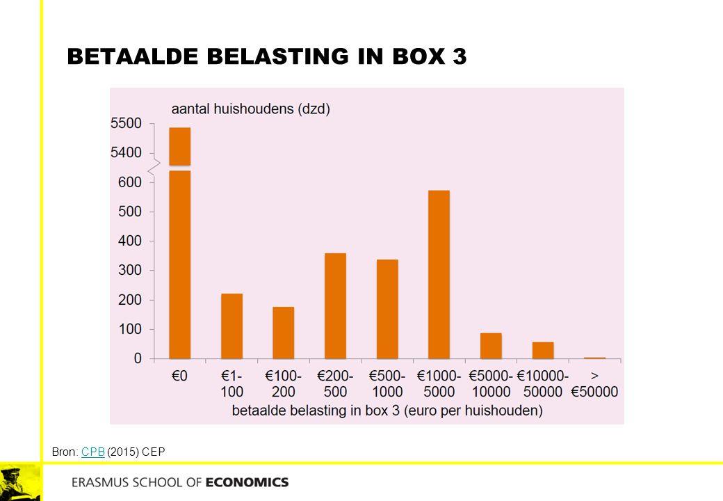BETAALDE BELASTING IN BOX 3 Bron: CPB (2015) CEPCPB