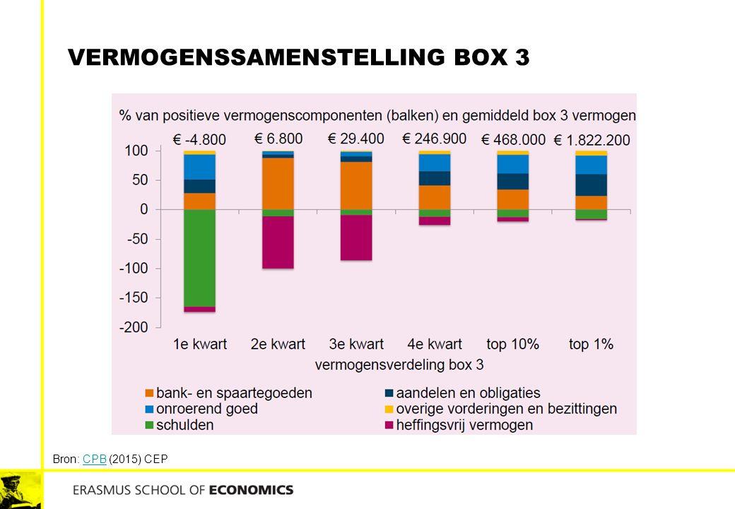 VERMOGENSSAMENSTELLING BOX 3 Bron: CPB (2015) CEPCPB