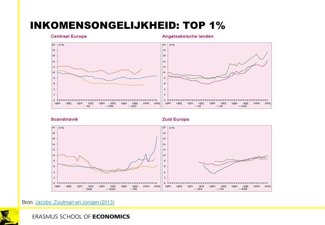 INKOMENSONGELIJKHEID: TOP 1% Bron: Jacobs, Zoutman en Jongen (2013)Jacobs, Zoutman en Jongen (2013)