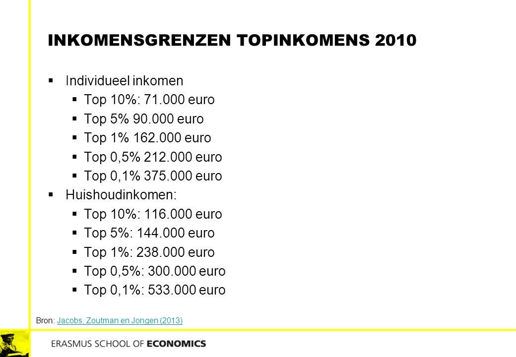 INKOMENSGRENZEN TOPINKOMENS 2010  Individueel inkomen  Top 10%: 71.000 euro  Top 5% 90.000 euro  Top 1% 162.000 euro  Top 0,5% 212.000 euro  Top