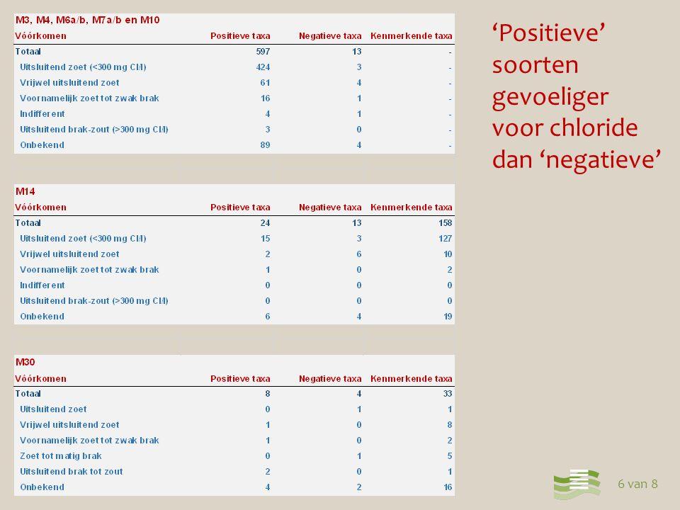 7 van 8 Responsiecurve positieve taxa macrofauna Uitsluitend zoet Vrijwel alleen zoet Indifferent Cumulatief