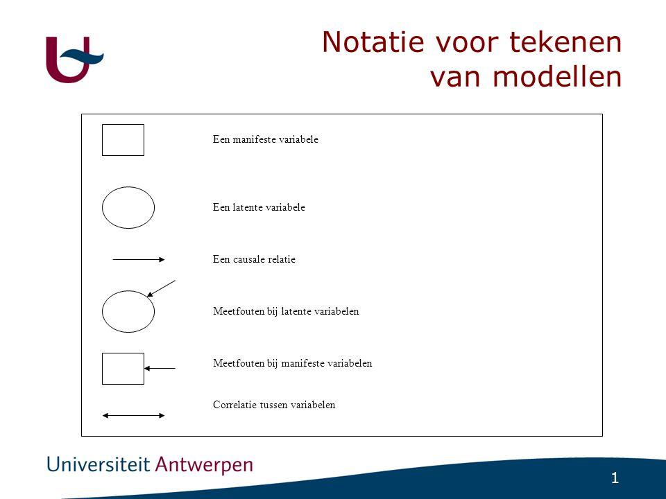 1 Notatie voor tekenen van modellen Een manifeste variabele Een latente variabele Een causale relatie Meetfouten bij latente variabelen Meetfouten bij