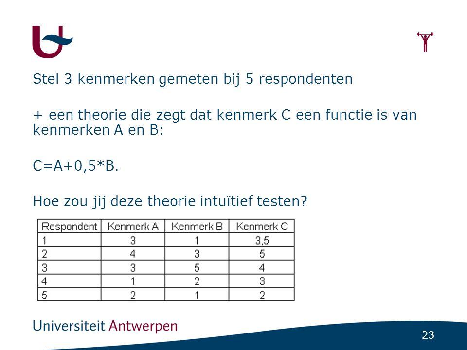 23  Stel 3 kenmerken gemeten bij 5 respondenten + een theorie die zegt dat kenmerk C een functie is van kenmerken A en B: C=A+0,5*B. Hoe zou jij deze