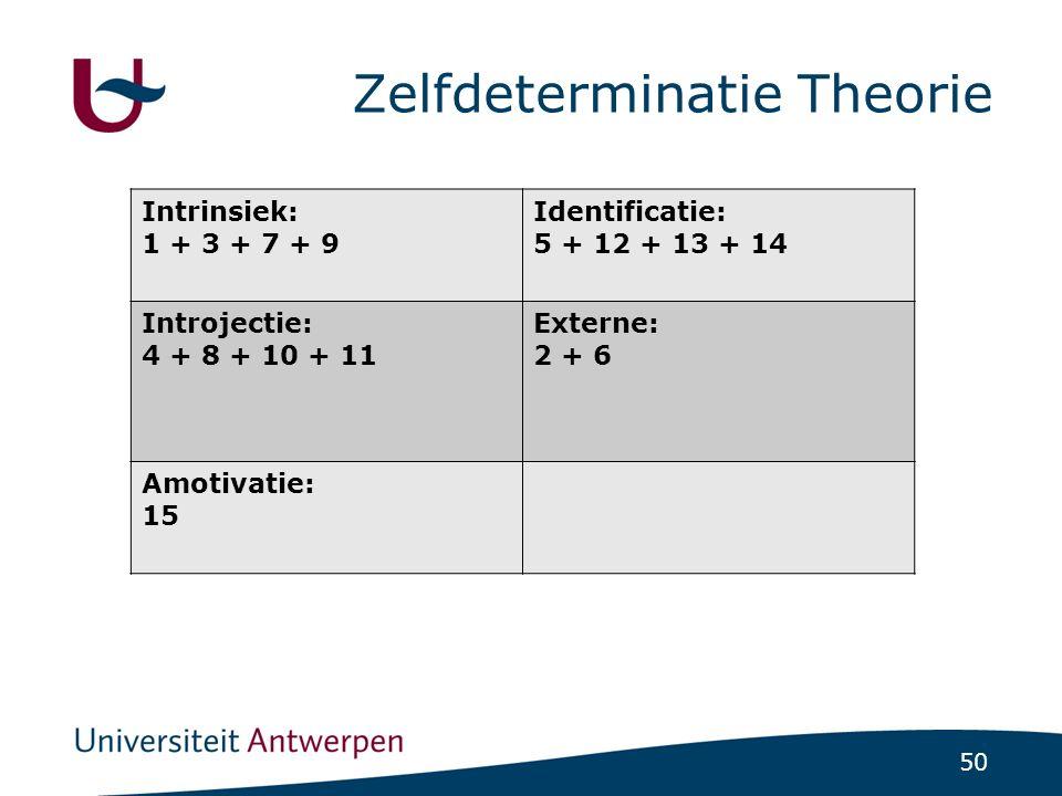 50 Zelfdeterminatie Theorie Intrinsiek: 1 + 3 + 7 + 9 Identificatie: 5 + 12 + 13 + 14 Introjectie: 4 + 8 + 10 + 11 Externe: 2 + 6 Amotivatie: 15