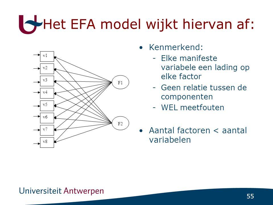 55 Het EFA model wijkt hiervan af: Kenmerkend: -Elke manifeste variabele een lading op elke factor -Geen relatie tussen de componenten -WEL meetfouten