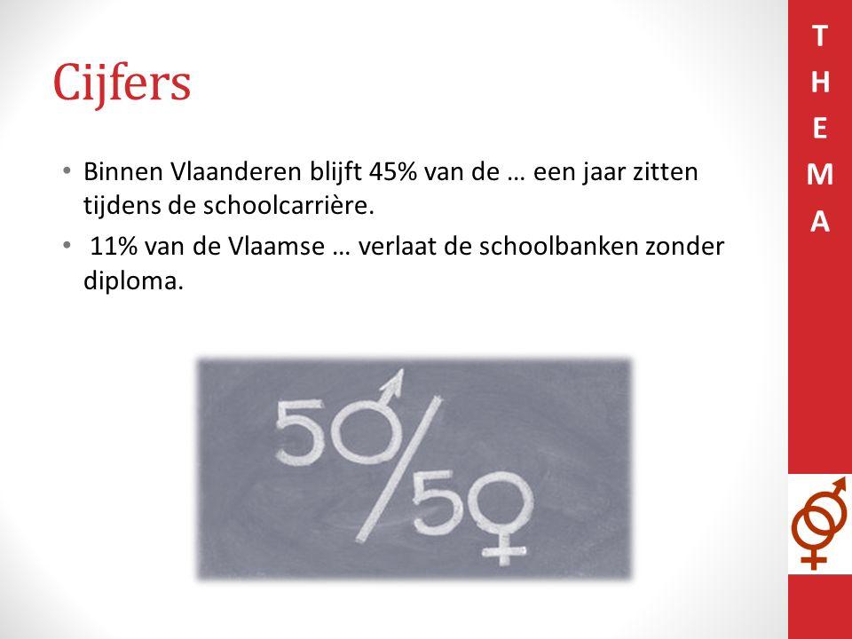 Cijfers Binnen Vlaanderen blijft 45% van de … een jaar zitten tijdens de schoolcarrière. 11% van de Vlaamse … verlaat de schoolbanken zonder diploma.