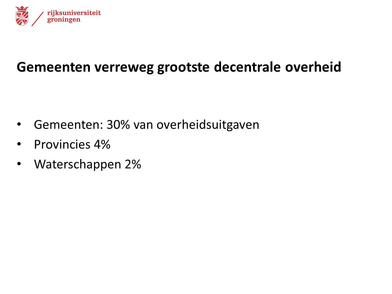 Gemeenten verreweg grootste decentrale overheid Gemeenten: 30% van overheidsuitgaven Provincies 4% Waterschappen 2%