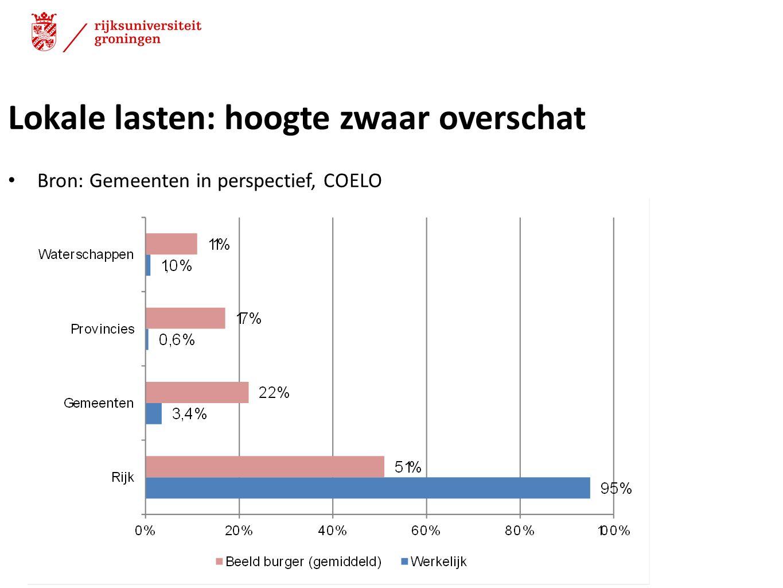 Lokale lasten: hoogte zwaar overschat Bron: Gemeenten in perspectief, COELO