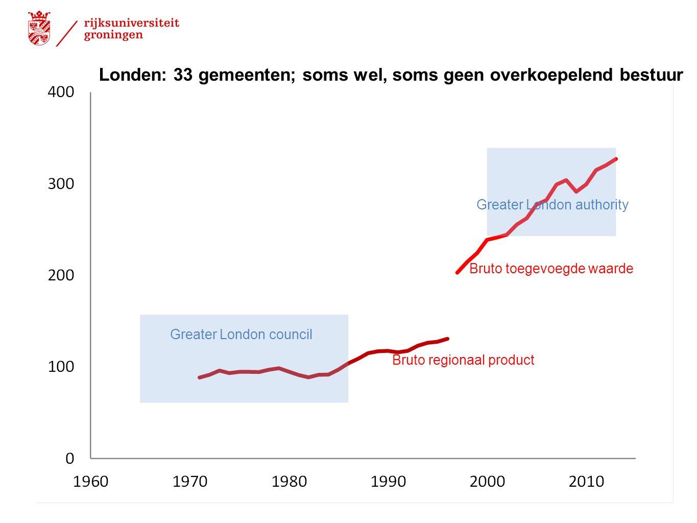 Bruto regionaal product Bruto toegevoegde waarde Greater London council Greater London authority Londen: 33 gemeenten; soms wel, soms geen overkoepele