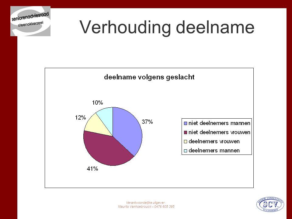 Verantwoordelijke uitgever : Maurits Vanhoebrouck – 0476 605 395 Verhouding deelname