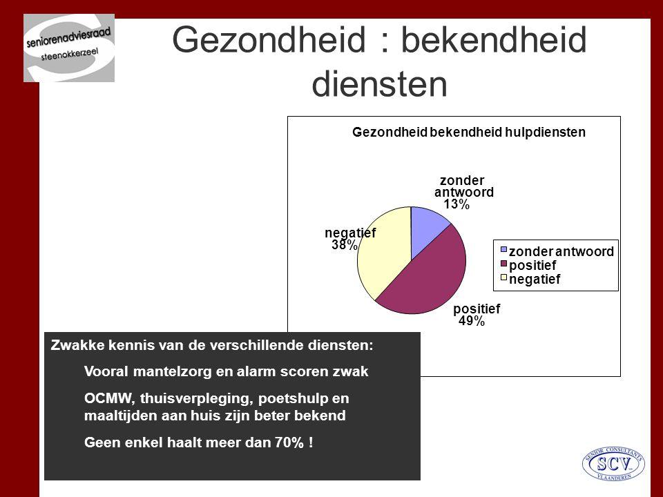 Verantwoordelijke uitgever : Maurits Vanhoebrouck – 0476 605 395 Gezondheid bekendheid hulpdiensten zonder antwoord 13% positief 49% negatief 38% zonder antwoord positief negatief Gezondheid : bekendheid diensten Zwakke kennis van de verschillende diensten: Vooral mantelzorg en alarm scoren zwak OCMW, thuisverpleging, poetshulp en maaltijden aan huis zijn beter bekend Geen enkel haalt meer dan 70% !